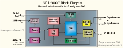 Net-2000 Block Diagram